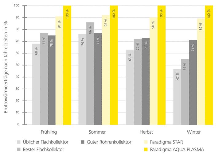 solarkollektor-ertrag-vergleich