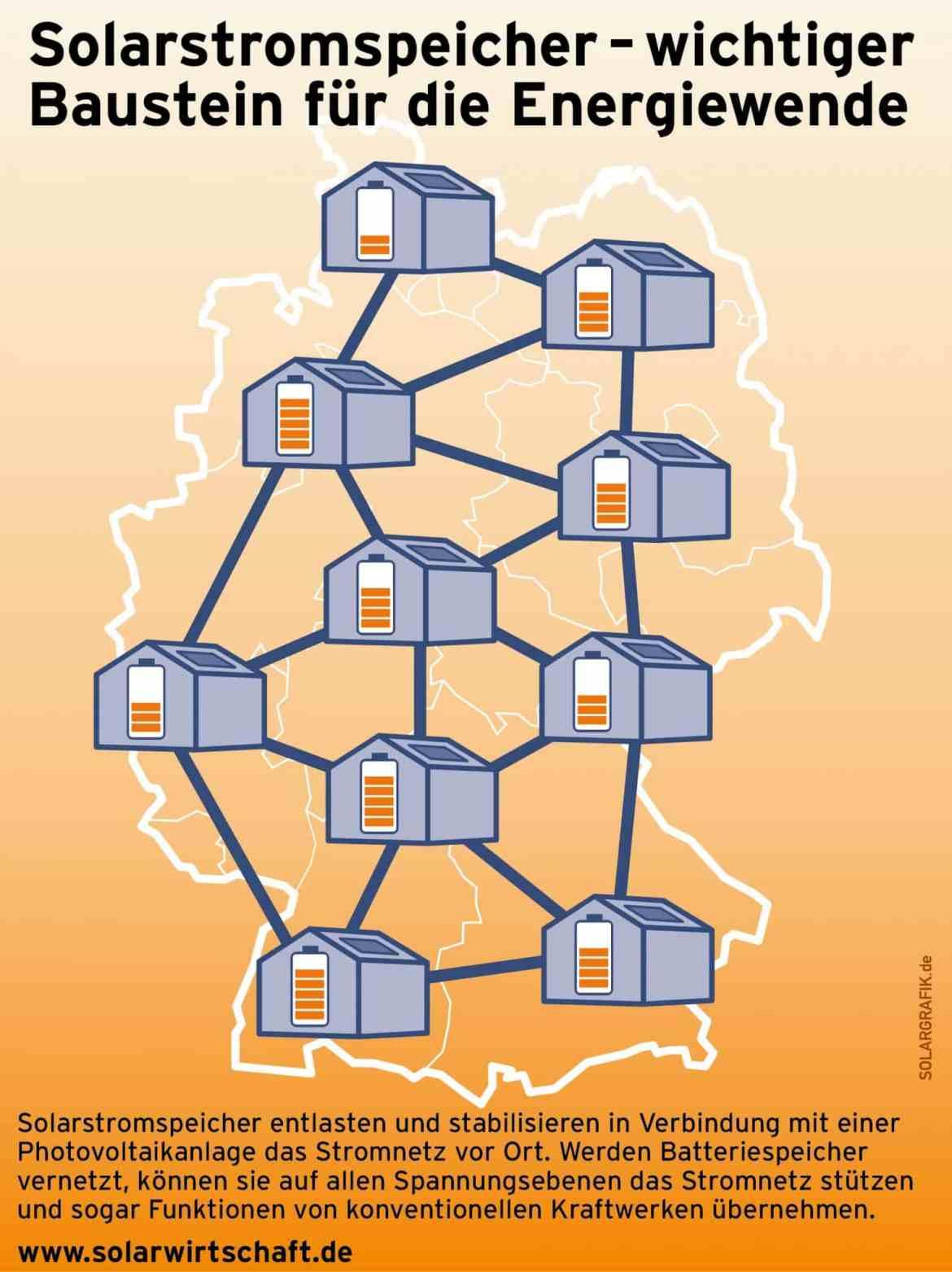 Verteilung-PV-Speicher-Deutschland