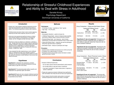 Department Of Psychology Undergraduate Research Posters