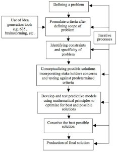 Figure is  flow chart of the  participant perspective engineering design cycle also jite   critical features in technology rh scholarb vt