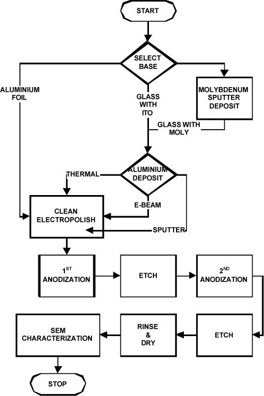 anodizing process flow chart