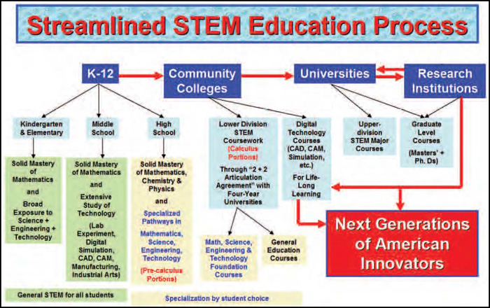 STEM Education Mind Map