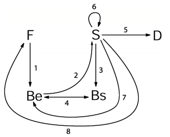 Problem Decomposition and Recomposition in Engineering