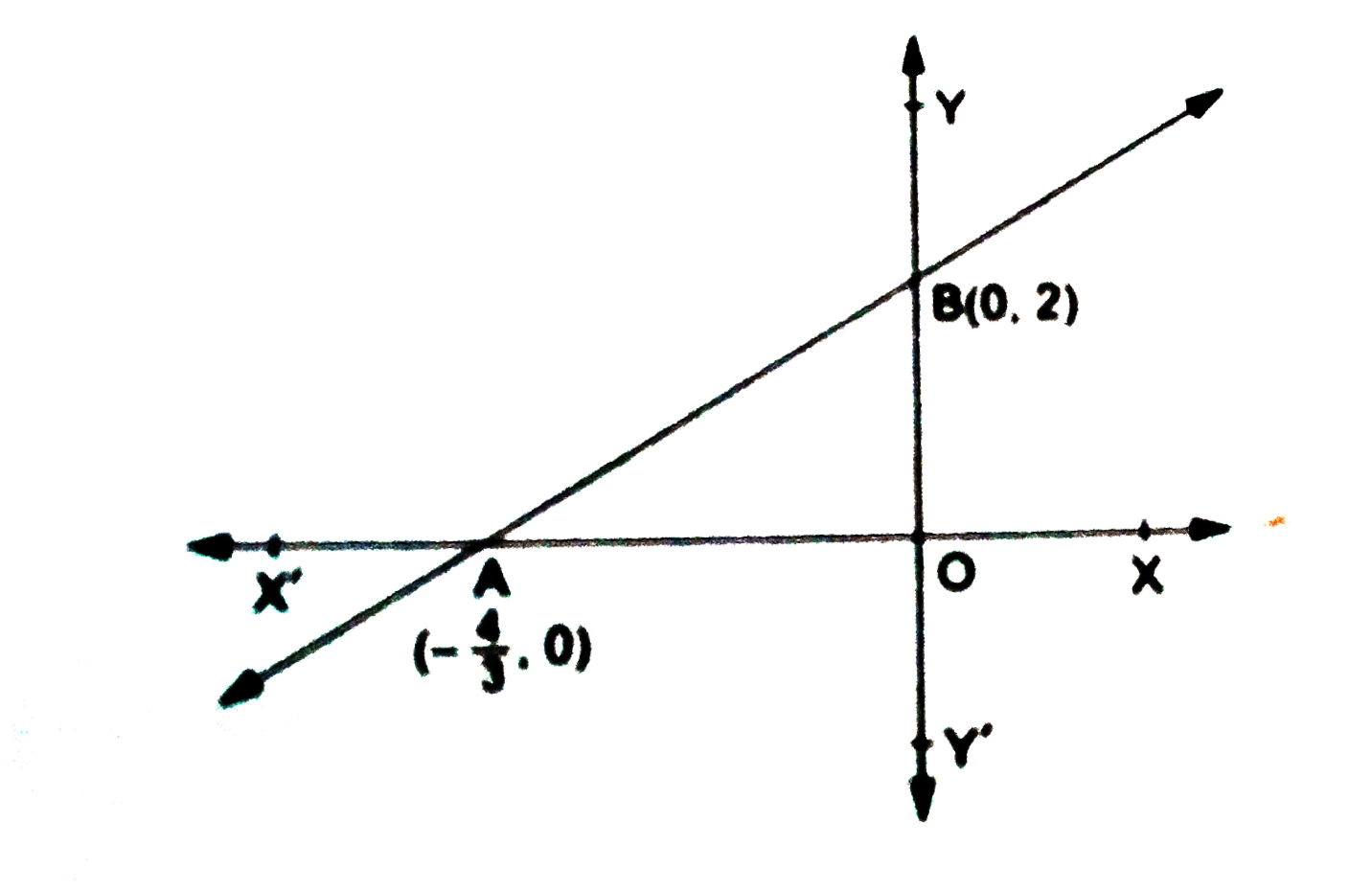 How To Find The X Intercepts And Y Intercepts Of An