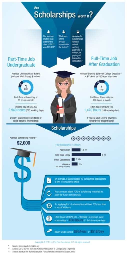 Are Scholarships Worth It?
