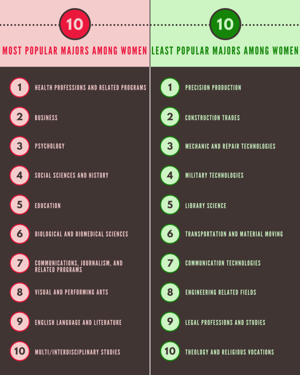Majors Most Popular Among Women