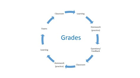 Classroom learning reinforced by independent practice (homework) = learning = better grades