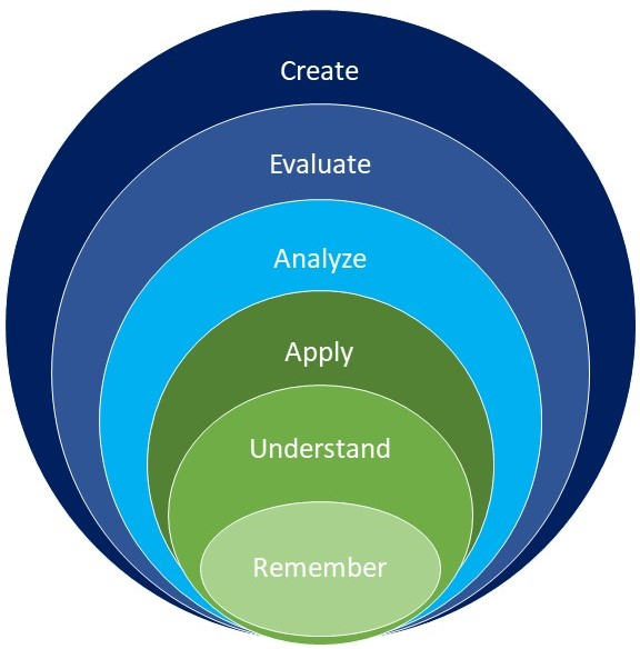 How Parents and Teachers can use Bloom's Taxonomy to engage student learning & curiosity
