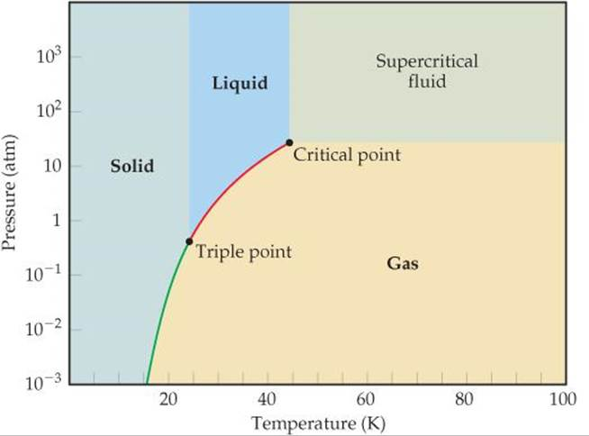normal boiling point phase diagram towing electrics limited teb7as wiring exercises - liquids and intermolecular forces chemistry the central science