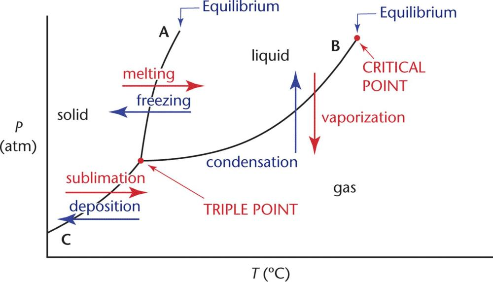 medium resolution of states and state functions thermochemistry training mcat general phase diagram stp