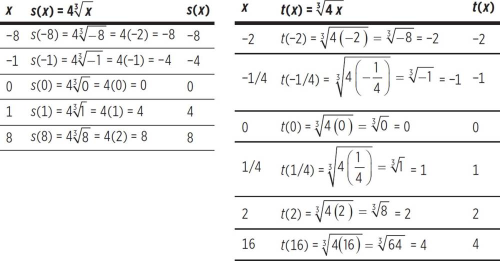 medium resolution of Graphing Cube Roots Worksheet   Printable Worksheets and Activities for  Teachers