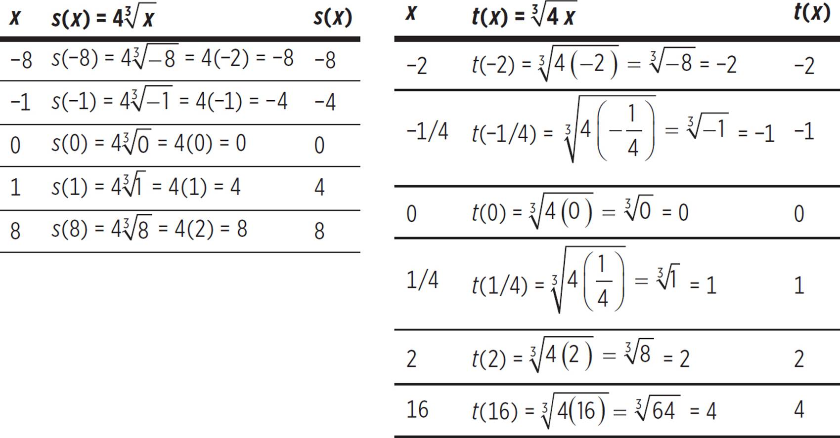 hight resolution of Graphing Cube Roots Worksheet   Printable Worksheets and Activities for  Teachers