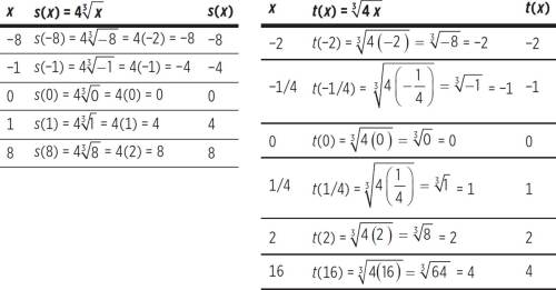 small resolution of Graphing Cube Roots Worksheet   Printable Worksheets and Activities for  Teachers