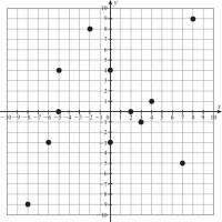 worksheet. First Quadrant Graph. Grass Fedjp Worksheet ...
