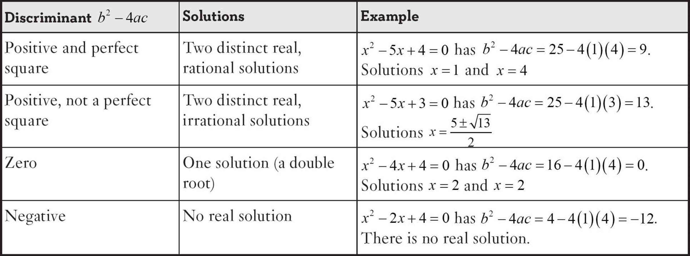 Number Of Real Solutions Quadratic Equation