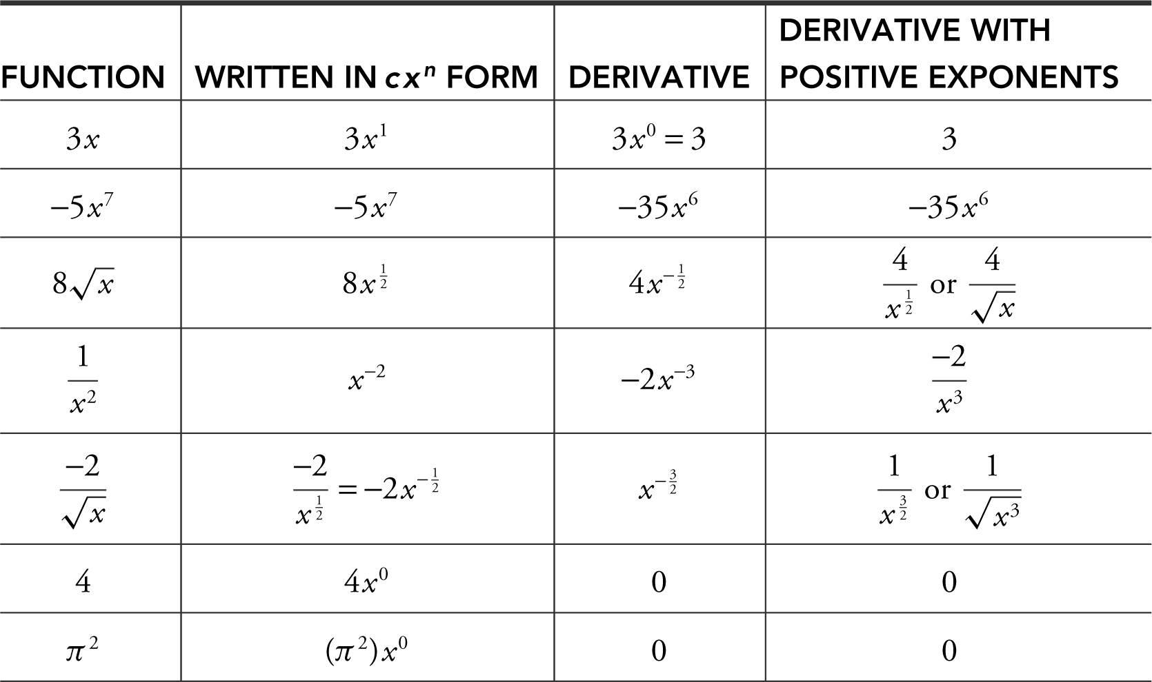 Big Idea 2 Derivative Differentiation