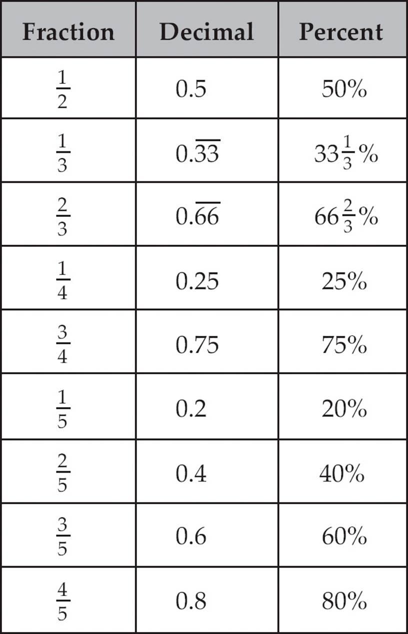 medium resolution of DECIMAL TO PERCENT CONVERSIONS - 8 Best Images of Percent To Decimal  Conversion Chart ...