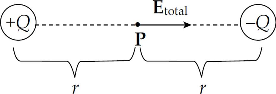 Using the equation for the electric field strength due to