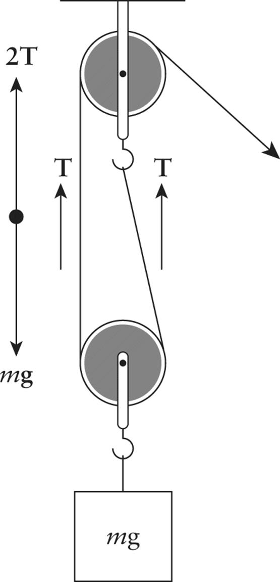 From the force diagram, notice that there are two tension