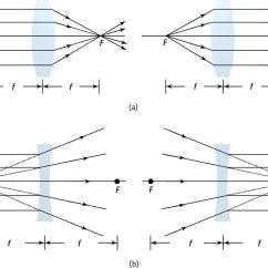 Lenses For Ray Diagram Physics How To Wire A Garage Geometrical Optics Light And Mcat Math Review Diagrams Single Convex Converging B Concave Diverging