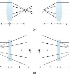 ray diagrams for single lenses a convex converging lenses b concave diverging lenses real world [ 1824 x 1483 Pixel ]