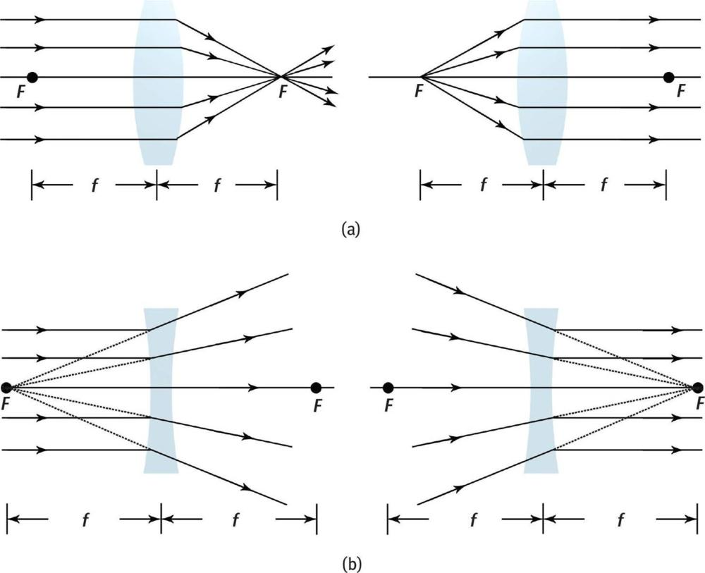 medium resolution of ray diagrams for single lenses a convex converging lenses b concave diverging lenses real world