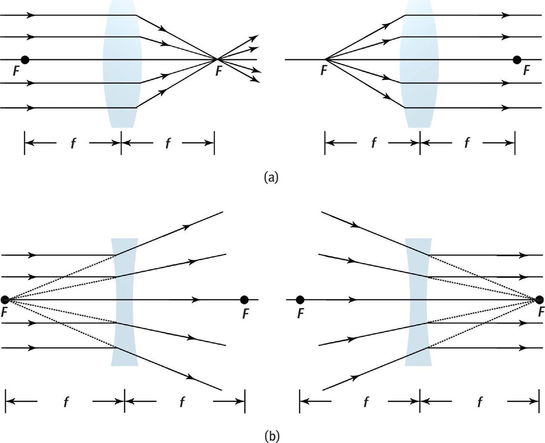 hight resolution of ray diagrams for single lenses a convex converging lenses b concave diverging lenses real world