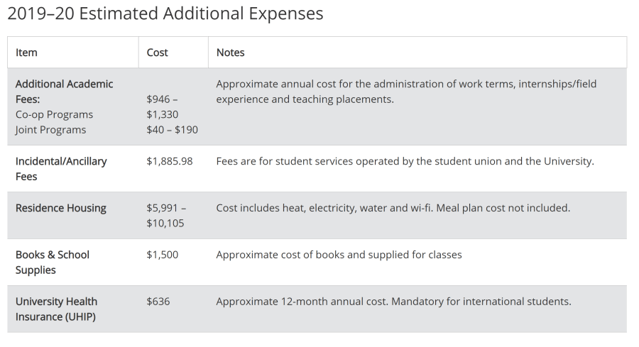 cost of living at UofT