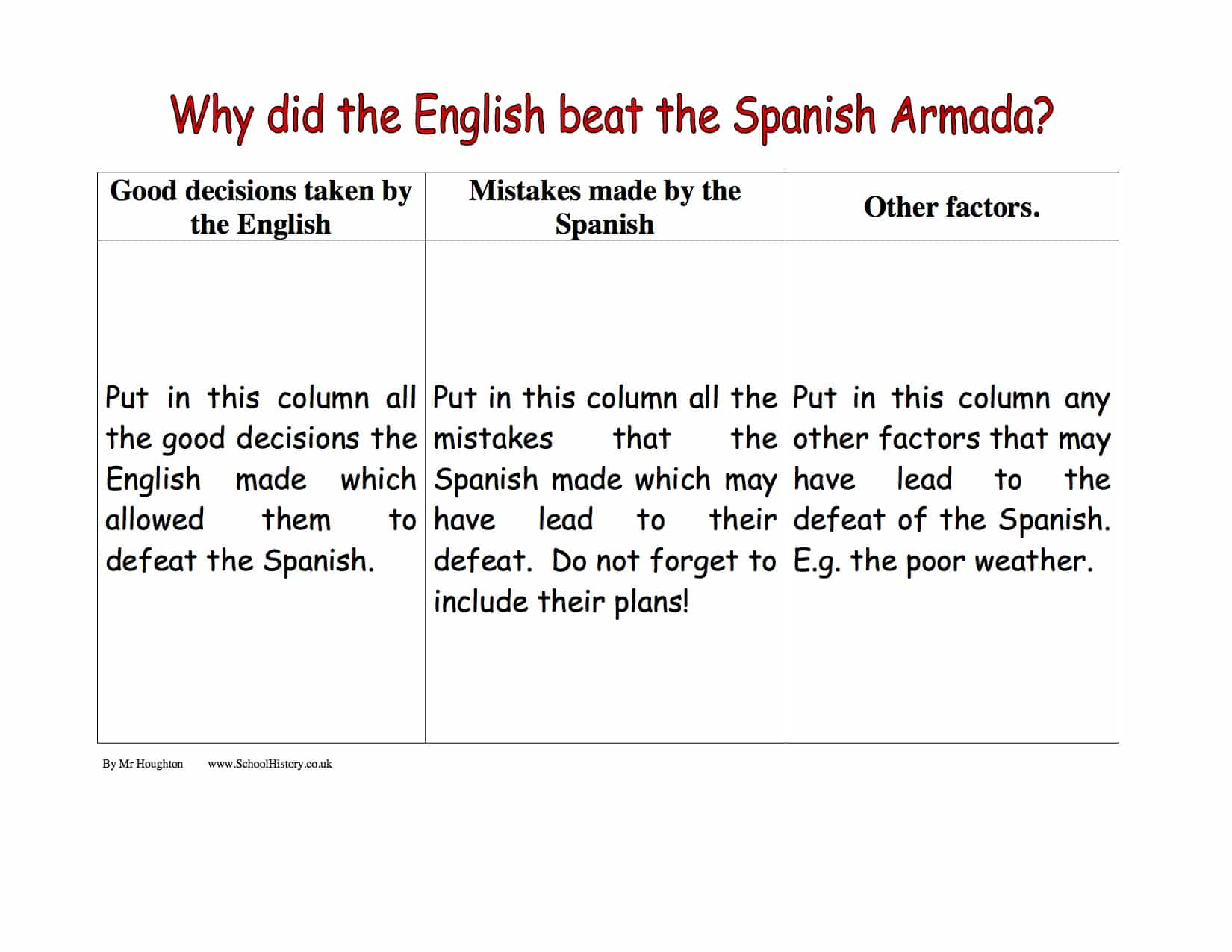 Why Did The English Beat The Spanish Armada