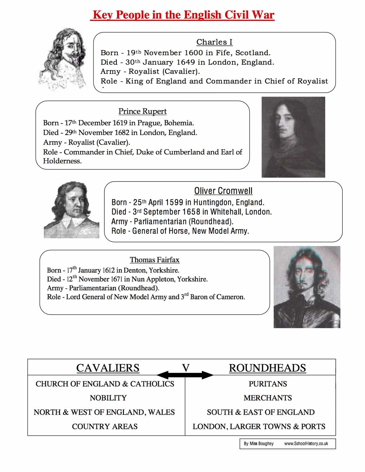 Key Events In The English Civil War