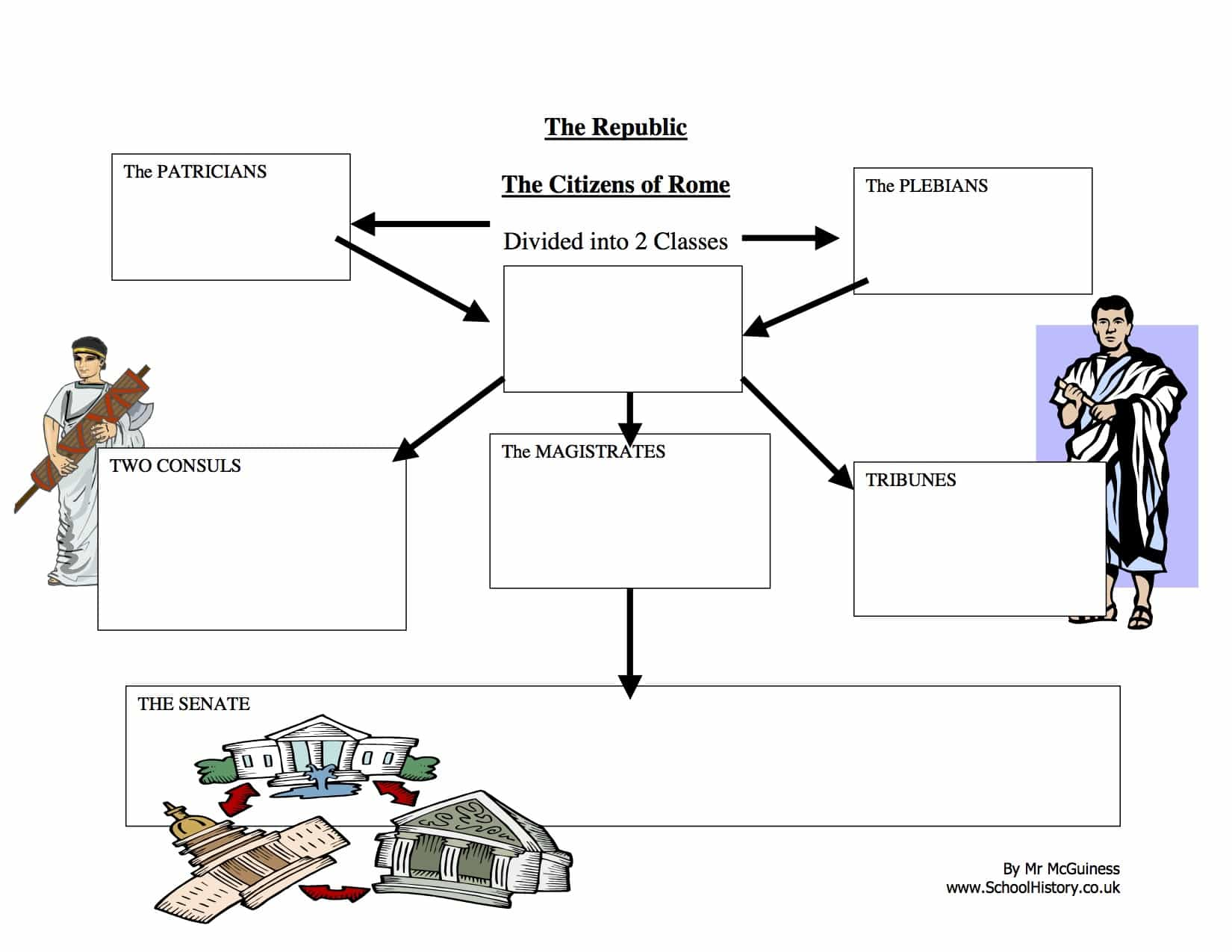 The Republic Of Rome Blank Diagram Worksheet