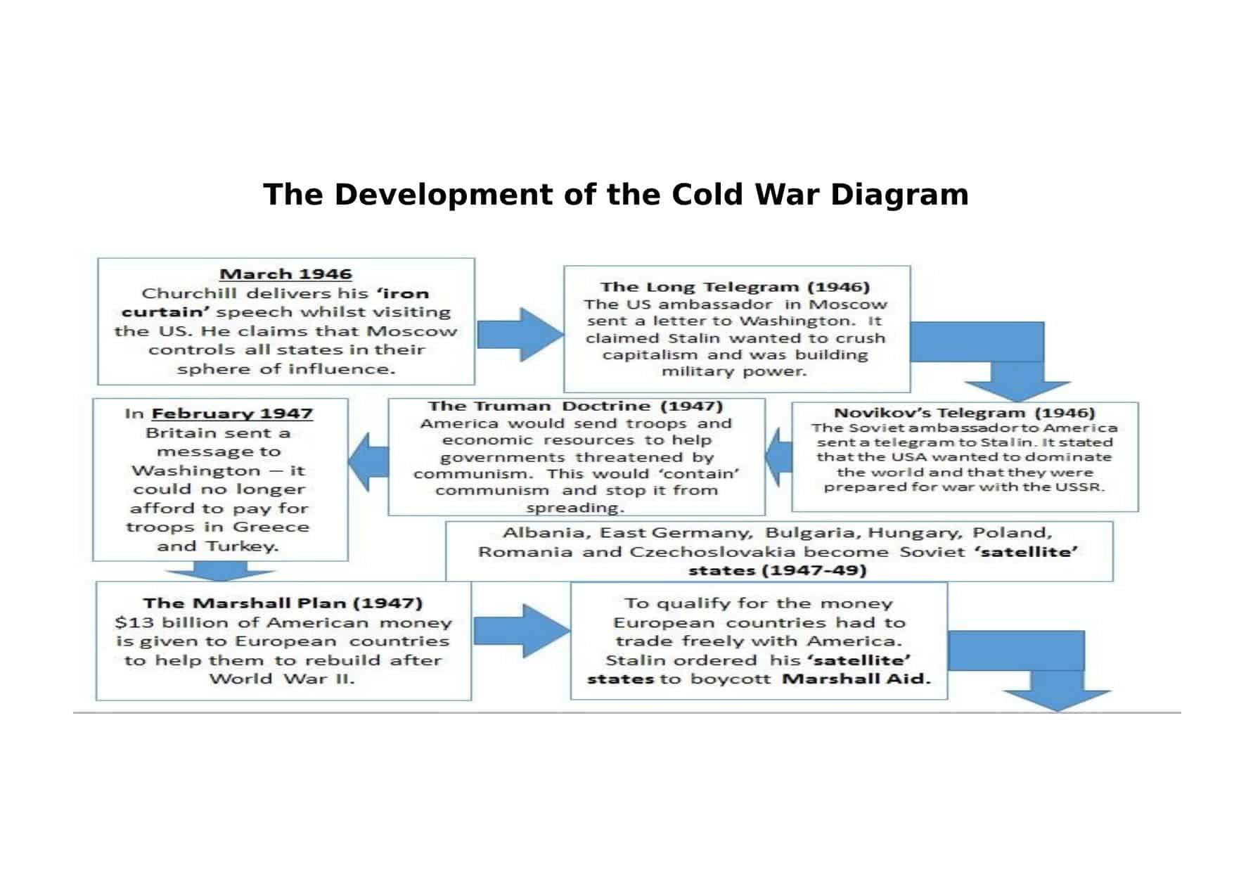 The Development Of The Cold War Diagram