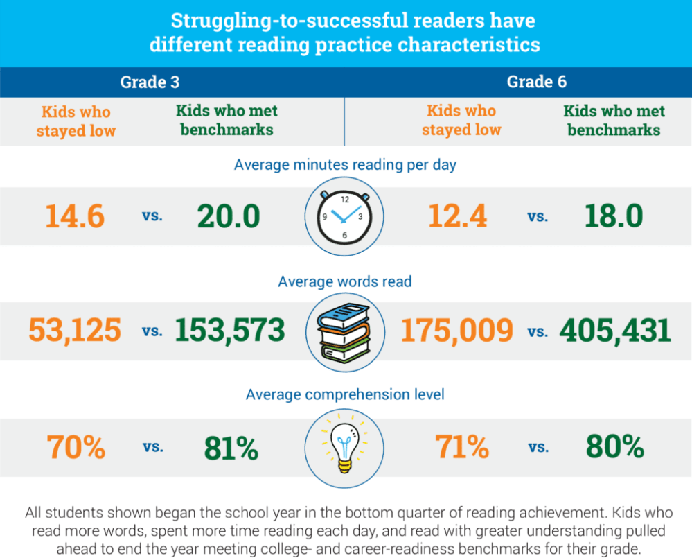 medium resolution of Statistics About Struggling Readers and Reading Growth