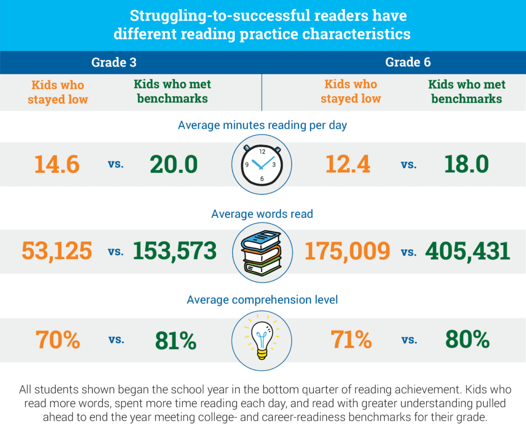 hight resolution of Statistics About Struggling Readers and Reading Growth