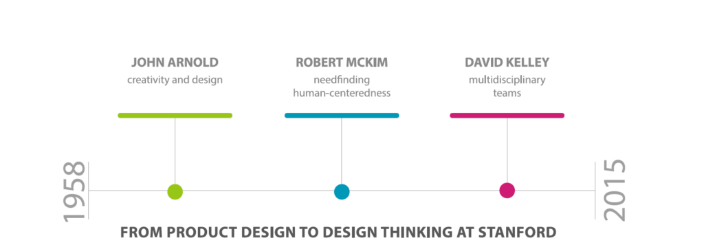David Kelley: From Design to Design Thinking at Stanford