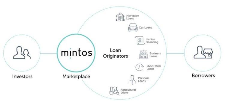 mintos crowdlending platform
