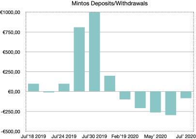 school of freedom mintos's deposits and withdrawals