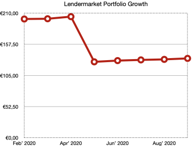 lendermarket portfolio growth - school of freedom