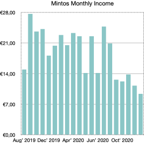 mintos monthly income school of freedom