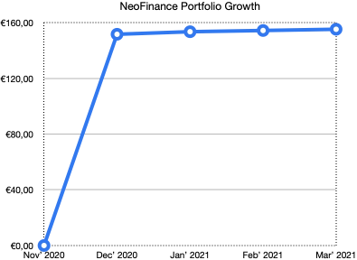 neo finance portfolio growth - school of freedom