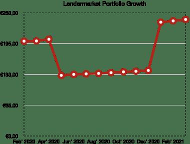 lendermarket portfolio growth - school of freedom