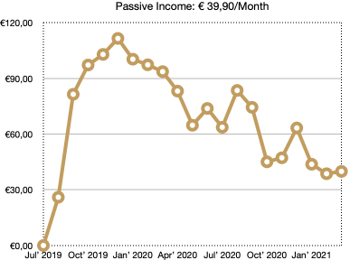 school of freedom crowdlending passive income