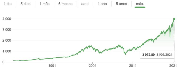 sp 500 index