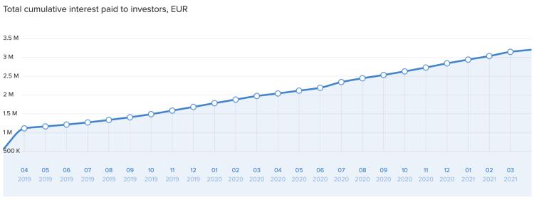 swaper total cumulative interest paid to investors in EUR