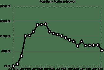 peerberry portfolio growth - school of freedom