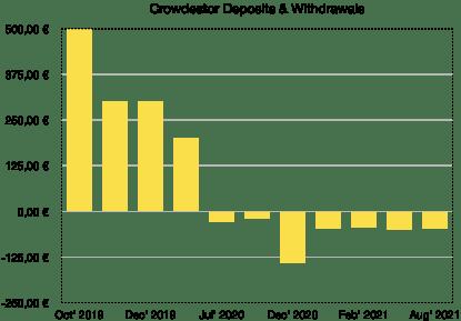 crowdestor deposits and withdrawals - school of freedom