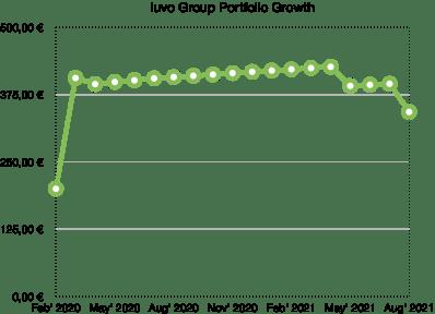 iuvo group portfolio growth - school of freedom