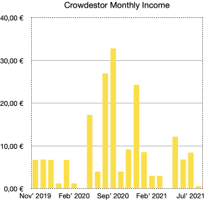 crowdestor monthly income school of freedom
