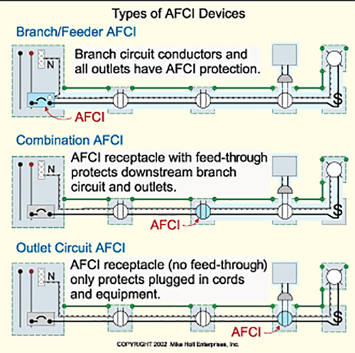 bedroom afci wiring diagram circuit chevette wiring diagram circuit what are arc fault circuit interrupters for? - school of ...