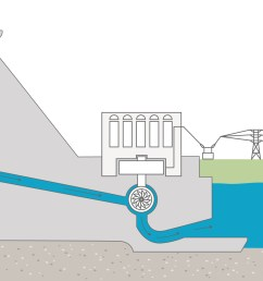 how a dam works bchydro power smart for schools diagram of hydroelectric dam and powerhouse diagram of hydro dam [ 2100 x 1472 Pixel ]
